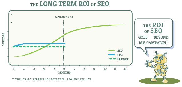 Eyeflow's Long Term ROI vs Seo Graph