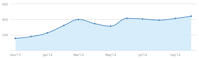 semrush organic search performance graph