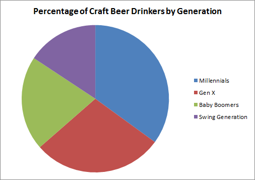 Percentage of Craft Beer Drinkers by Generation