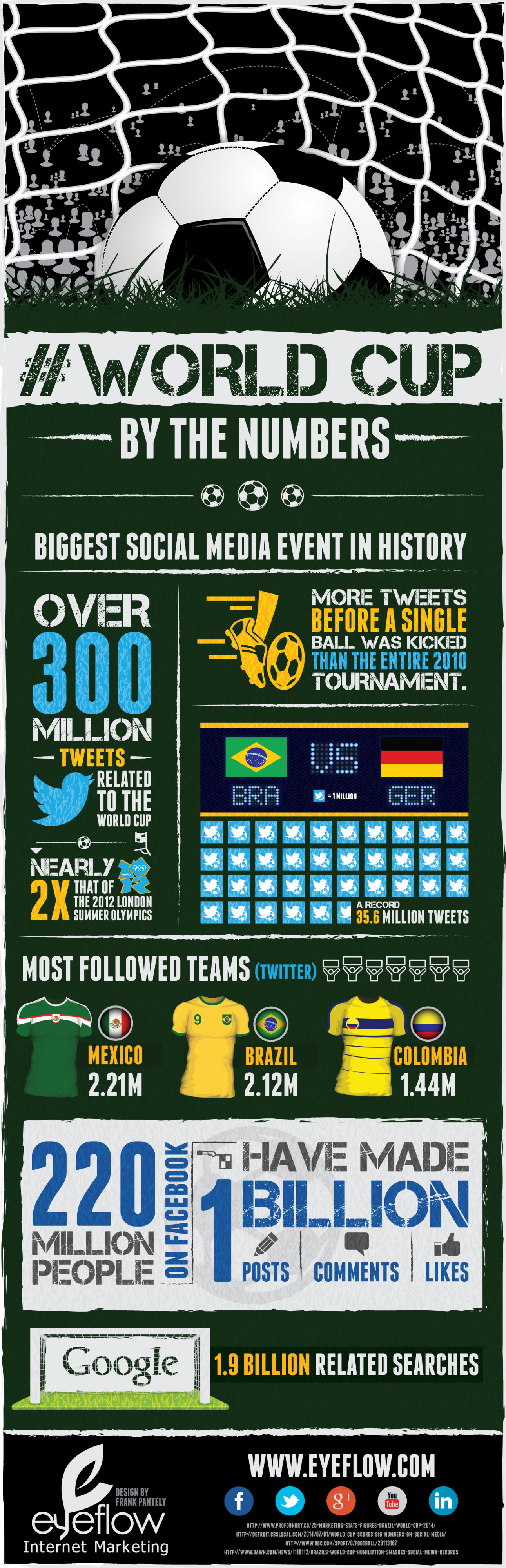 World Cup Social Media Statistics Infographic