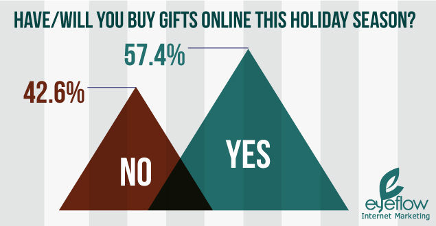 2014 online shopping survey yes no results